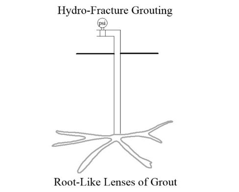 Hydro-Fracture-Grouting