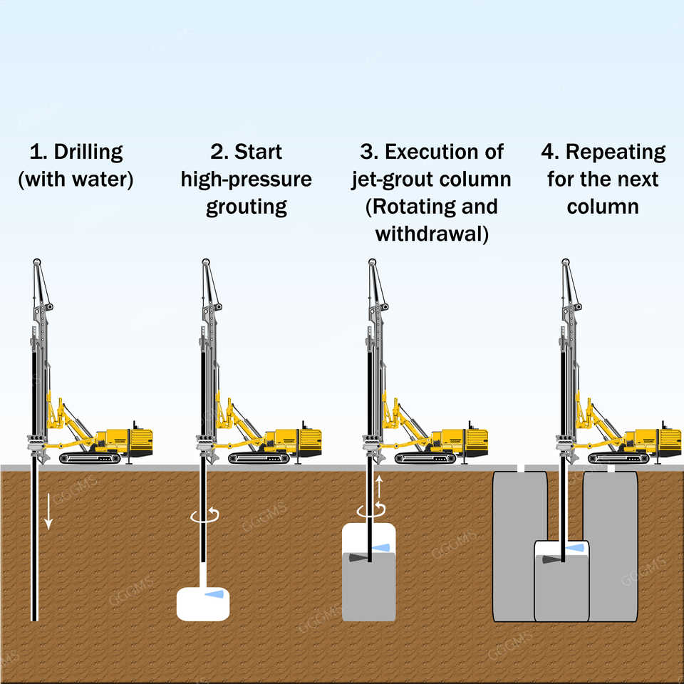 jet-grouting-process