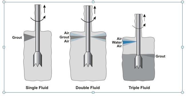 JetGrouting-fluid