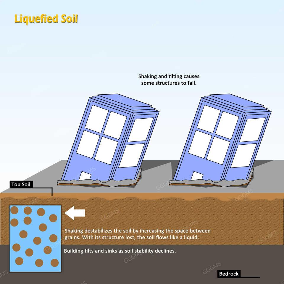 liquefied-soil